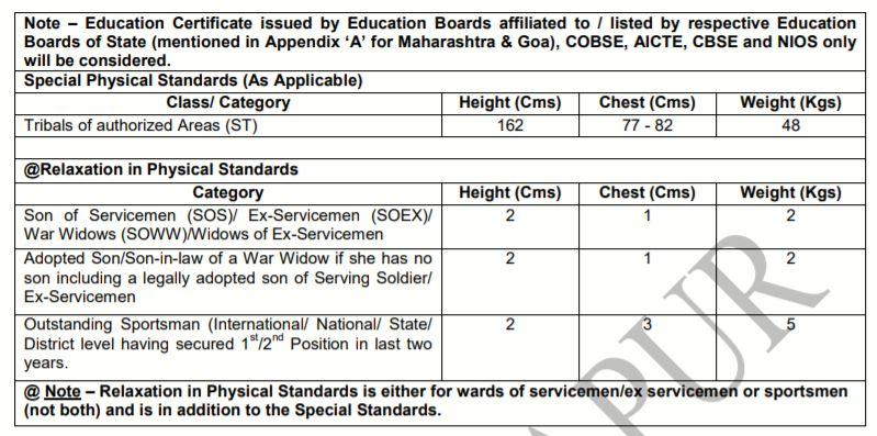 ARO Kolhapur Recruitment 2021