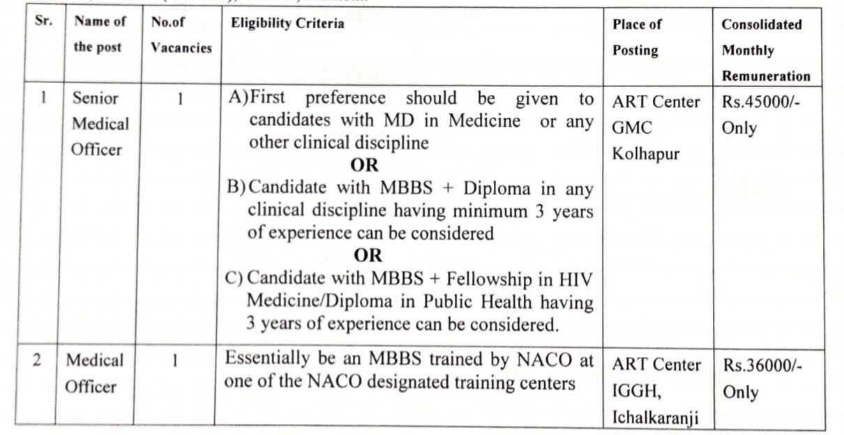 Civil Hospital Kolhapur Recruitment 2021