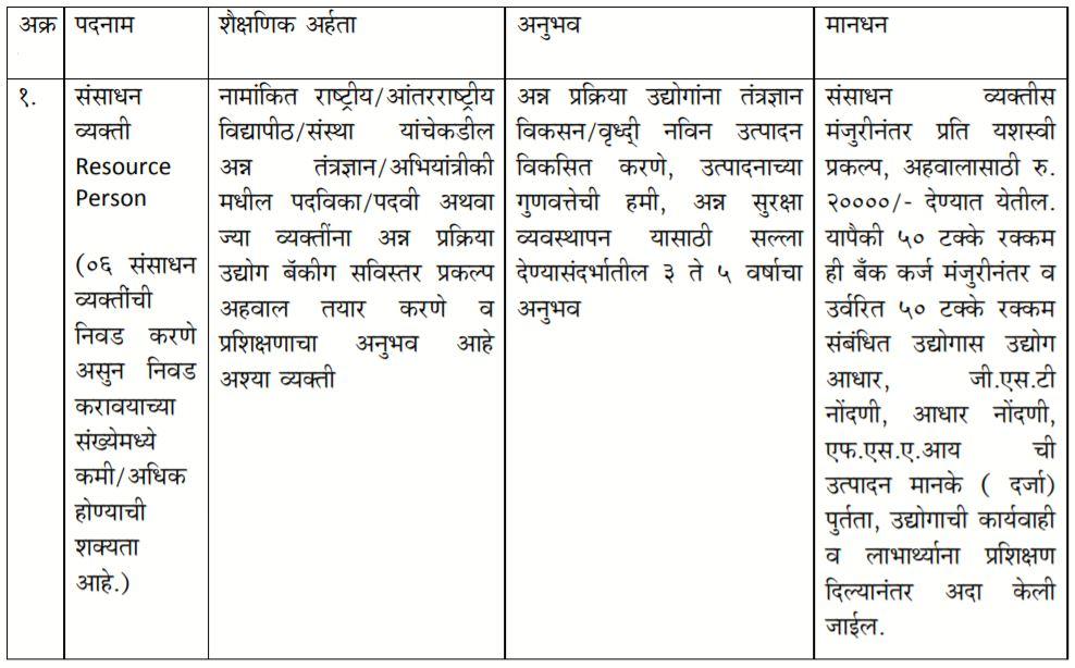 Krushi Vibhag Buldhana Bharti 2021