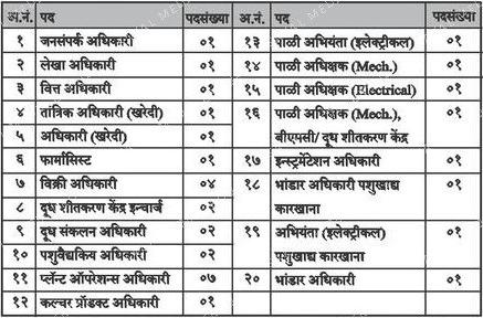 Jalgaon Dudh Sangh Bharti 2021