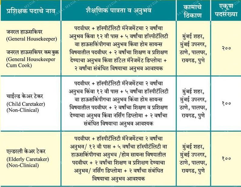 Sakal Social Foundation Recruitment 2021