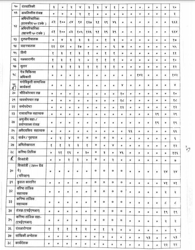 Arogya Vibhag Bharti 2021